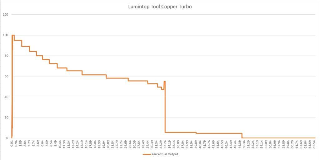 Lumintop Tool runtime graph