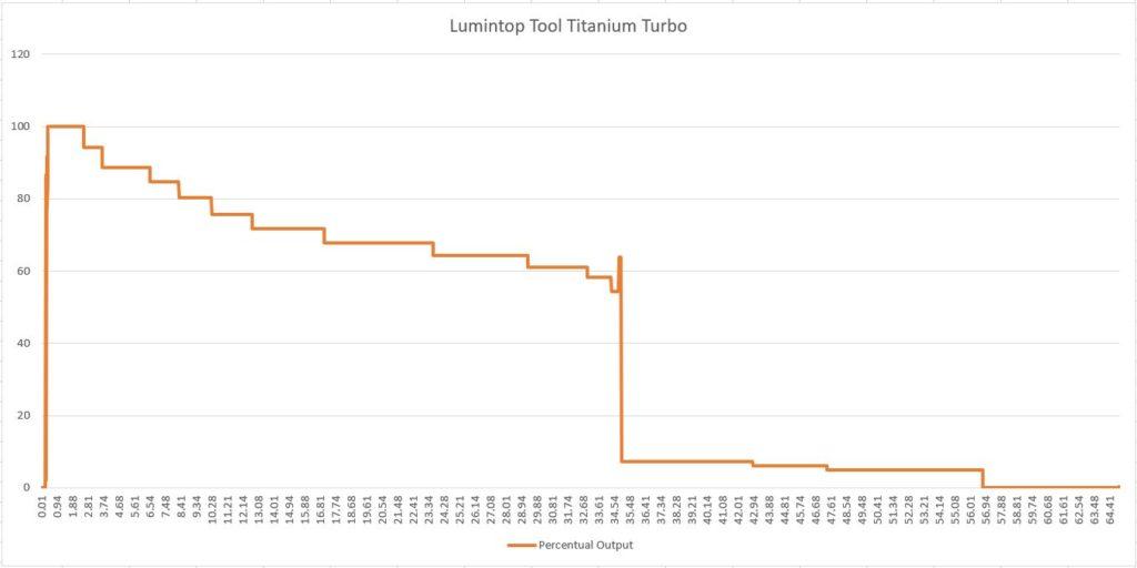 lumintop tool titanium runtime graph
