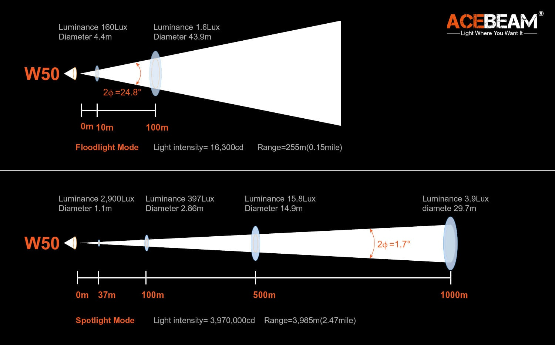 Acebeam W50 diagram
