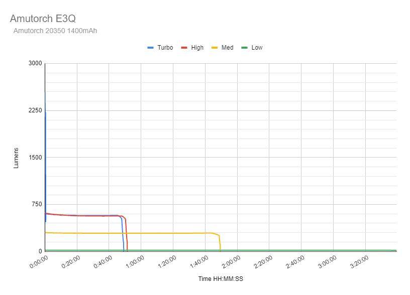 Amutorch runtime graph