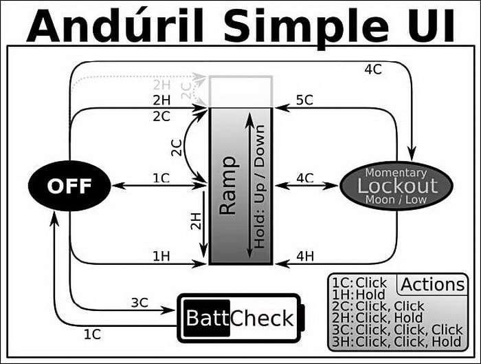 Anduril 2 Simple Ui manual cheat sheet