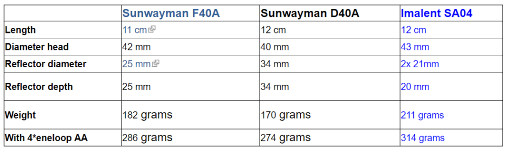 comparison chart 4aa flashlight