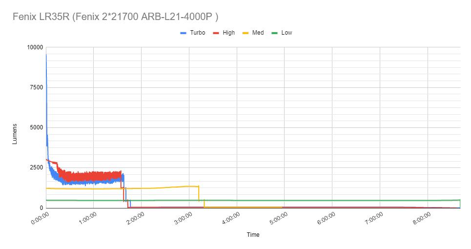 runtime chart
