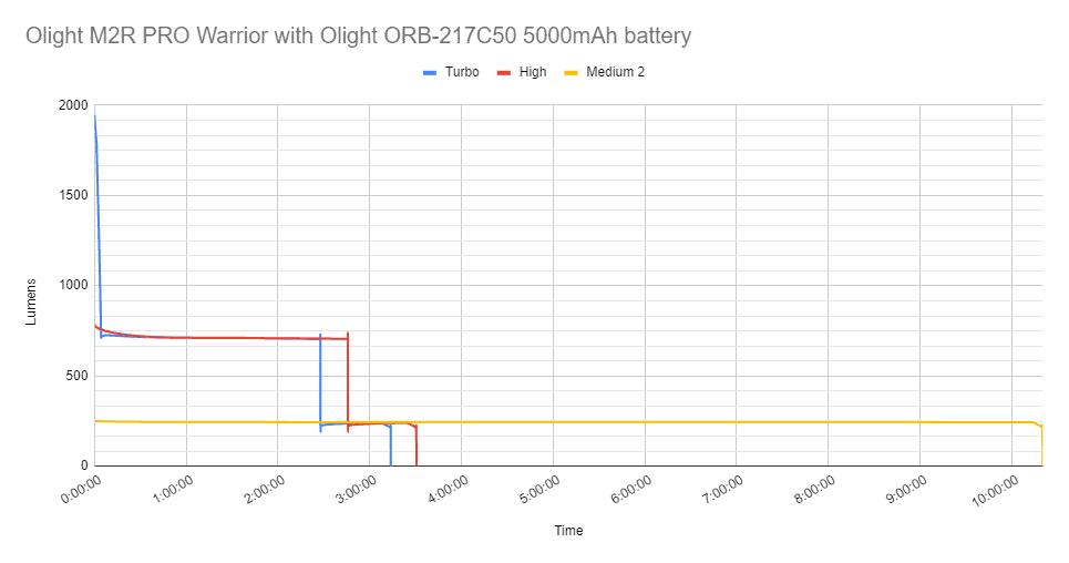 olight m2r pro warrior full runtime graph