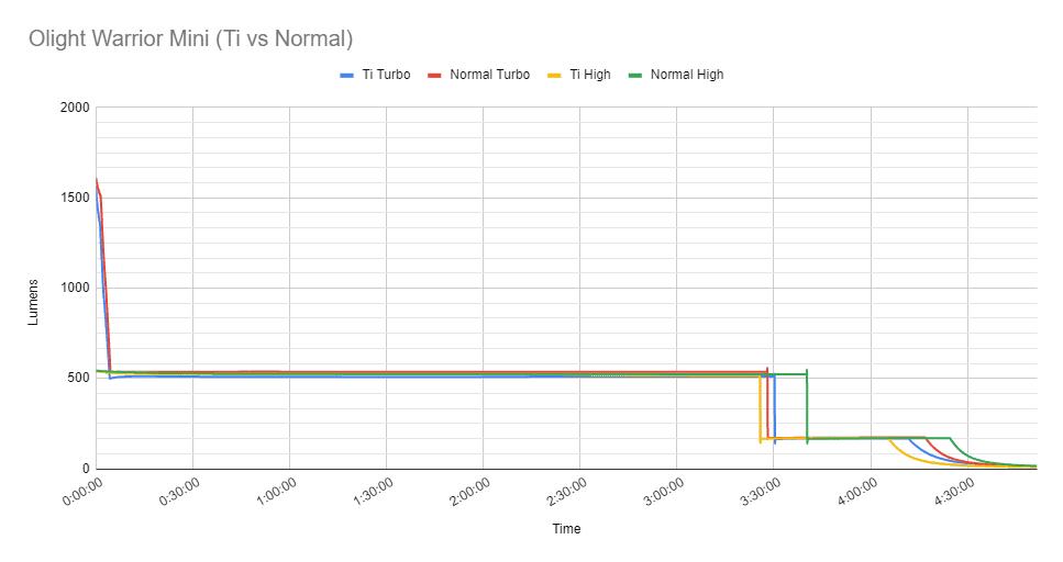 Olight Warrior Mini Titanium vs normal runtime