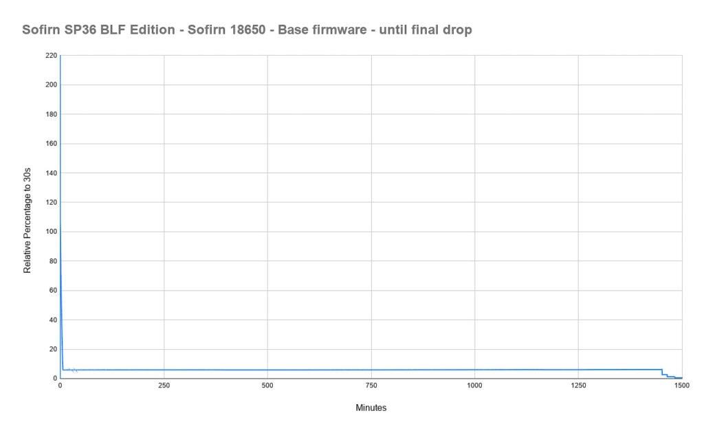 Sofirn SP36 runtime 2